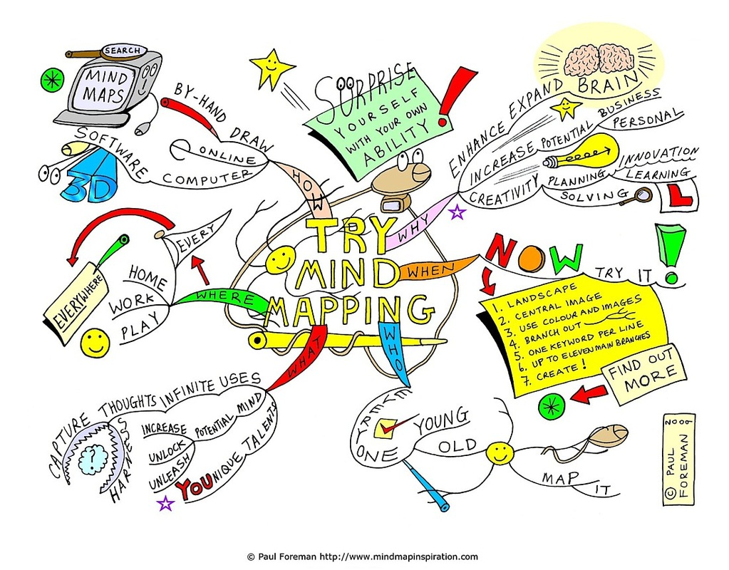 Concept Mapping Strategies For Reading Comprehension